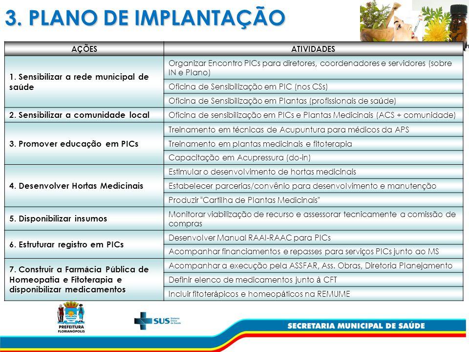 3.PLANO DE IMPLANTAÇÃO A Ç ÕESATIVIDADES 1.