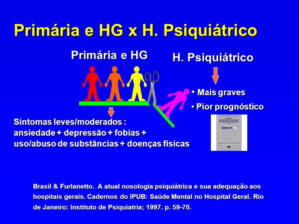 Primária e HG x H. Psiquiátrico H. Psiquiátrico H. Psiquiátrico Mais graves Mais graves Pior prognóstico Pior prognóstico Primária e HG Sintomas leves