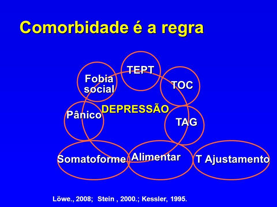 Comorbidade é a regra DEPRESSÃO Fobia social Pânico TEPT TAG TOC Alimentar Somatoforme Löwe., 2008; Stein, 2000.; Kessler, 1995. T Ajustamento