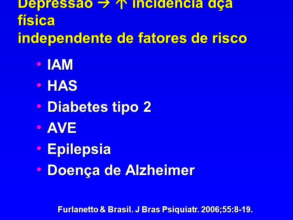 Depressão incidência dça física independente de fatores de risco IAM IAM HAS HAS Diabetes tipo 2 Diabetes tipo 2 AVE AVE Epilepsia Epilepsia Doença de