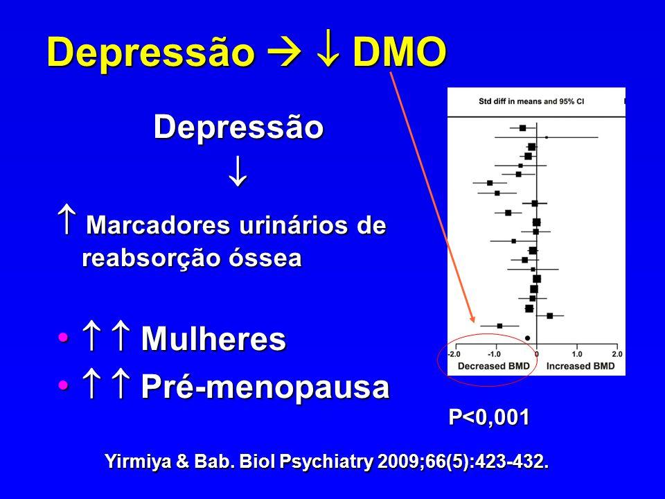 Depressão DMO Yirmiya & Bab. Biol Psychiatry 2009;66(5):423-432. P<0,001 Depressão Marcadores urinários de reabsorção óssea Marcadores urinários de re