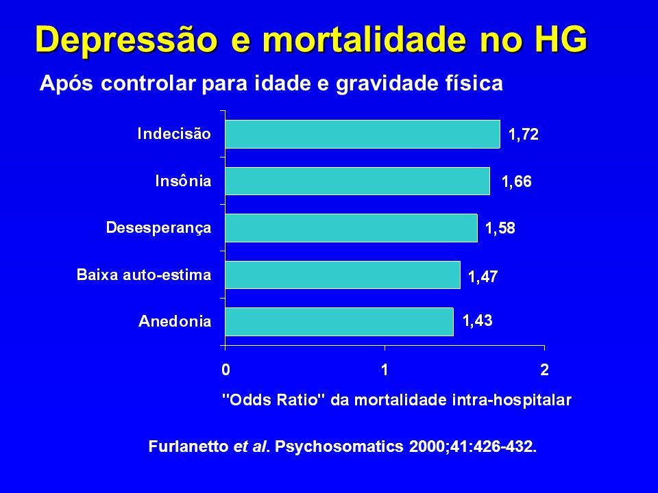 Furlanetto et al. Psychosomatics 2000;41:426-432.. Após controlar para idade e gravidade física Depressão e mortalidade no HG