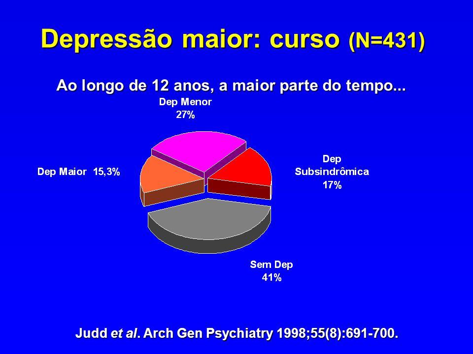 Depressão maior: curso (N=431) Judd et al. Arch Gen Psychiatry 1998;55(8):691-700. Ao longo de 12 anos, a maior parte do tempo...