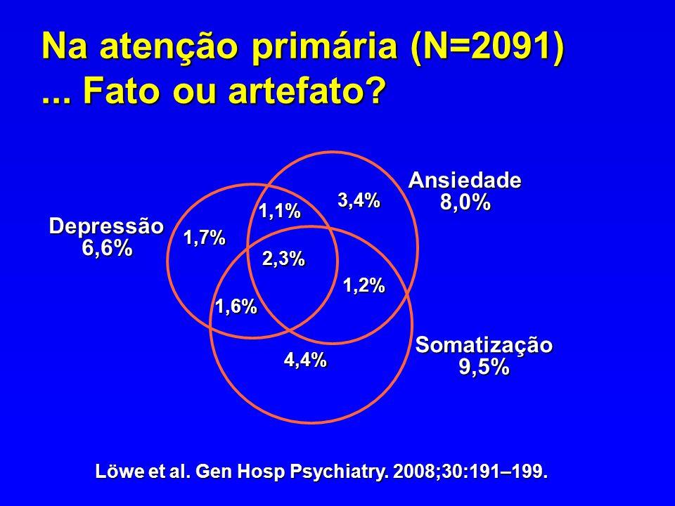 Na atenção primária (N=2091)... Fato ou artefato? Somatização 9,5% 1,7% 1,1% 3,4% 1,2% 2,3% 1,6% 4,4% Depressão 6,6% Ansiedade 8,0% Löwe et al. Gen Ho