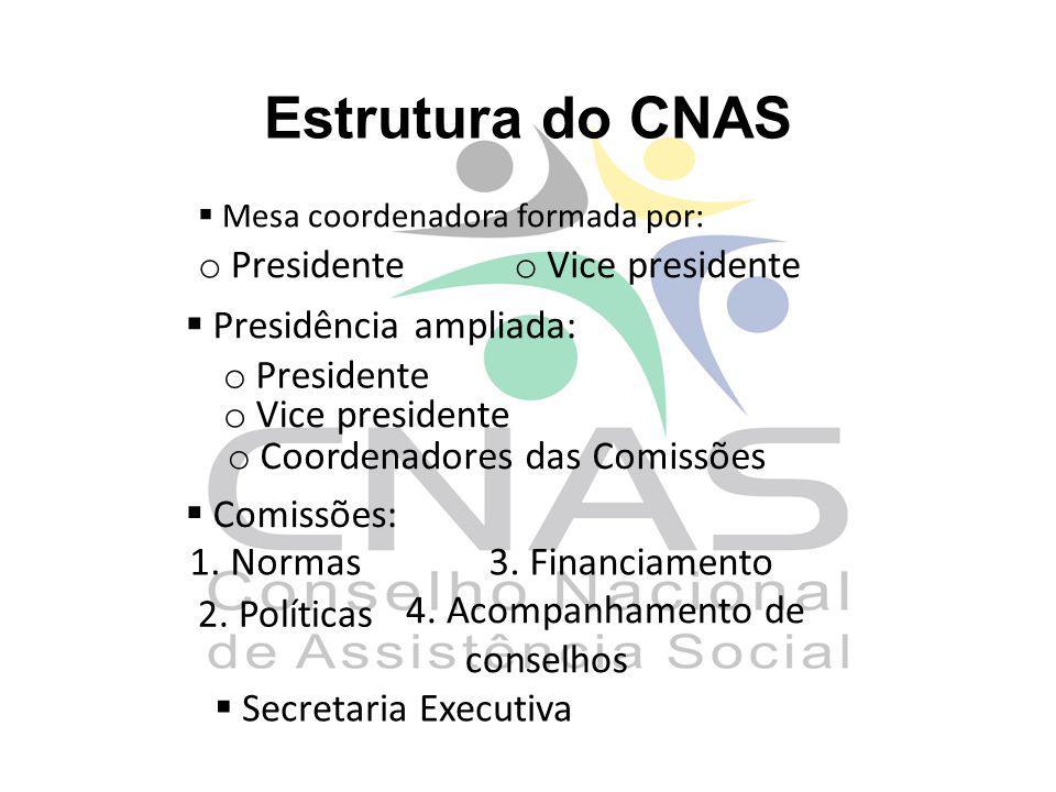 Estrutura do CNAS Mesa coordenadora formada por: Presidência ampliada: o Presidente o Vice presidente o Presidente o Vice presidente o Coordenadores d