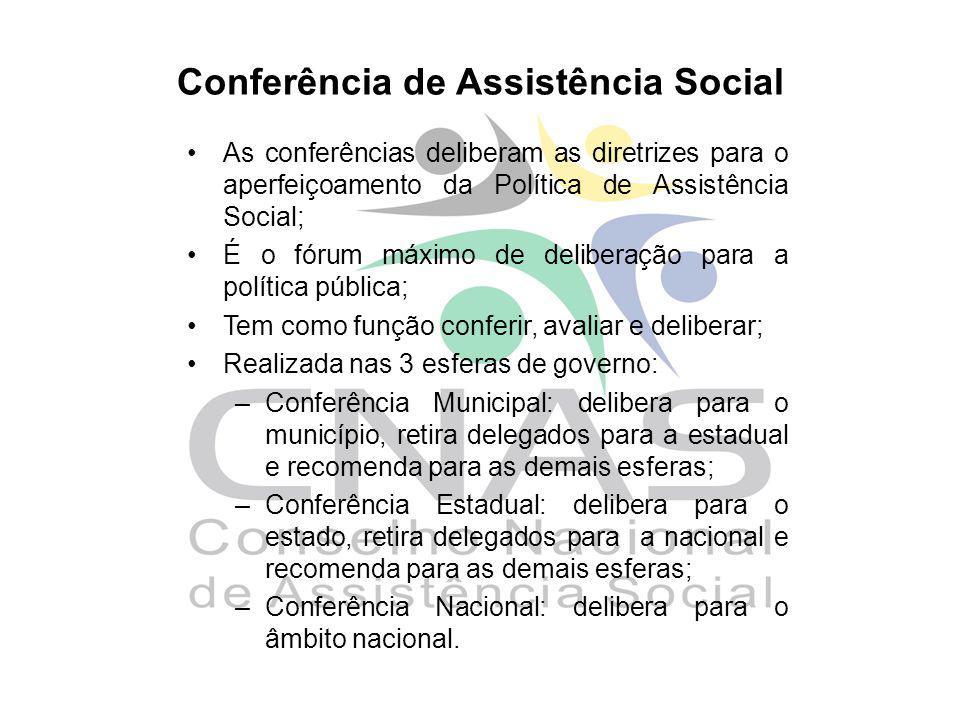 Conferência de Assistência Social As conferências deliberam as diretrizes para o aperfeiçoamento da Política de Assistência Social; É o fórum máximo d