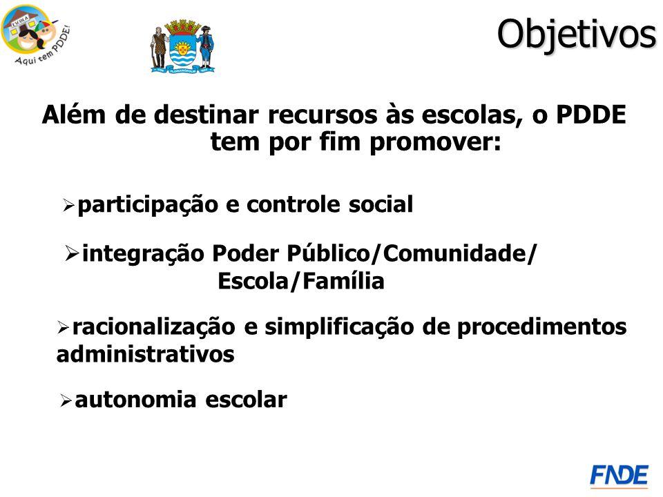 Objetivos integração Poder Público/Comunidade/ Escola/Família Além de destinar recursos às escolas, o PDDE tem por fim promover: autonomia escolar racionalização e simplificação de procedimentos administrativos participação e controle social