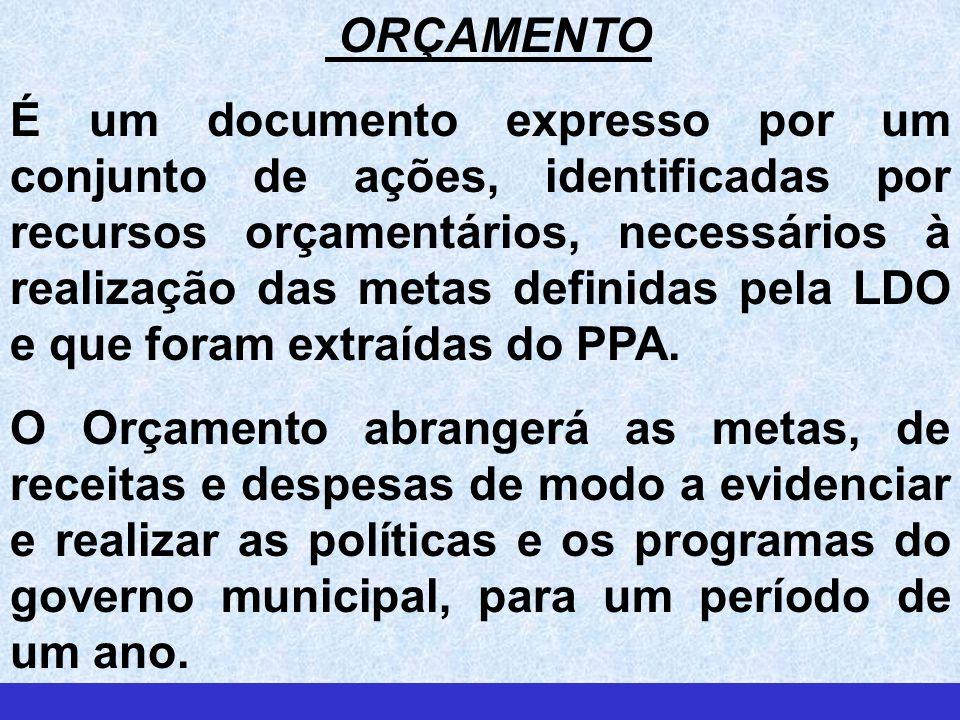 ORÇAMENTO É um documento expresso por um conjunto de ações, identificadas por recursos orçamentários, necessários à realização das metas definidas pela LDO e que foram extraídas do PPA.