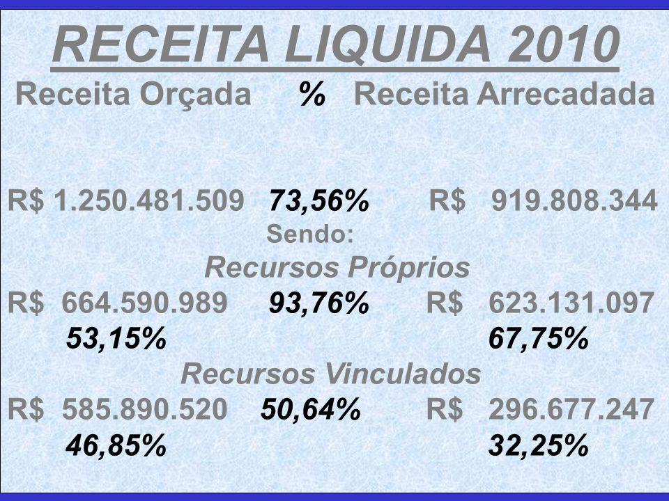 RECEITA LIQUIDA 2010 Receita Orçada % Receita Arrecadada R$ 1.250.481.509 73,56% R$ 919.808.344 Sendo: Recursos Próprios R$ 664.590.989 93,76% R$ 623.131.097 53,15% 67,75% Recursos Vinculados R$ 585.890.520 50,64% R$ 296.677.247 46,85% 32,25%