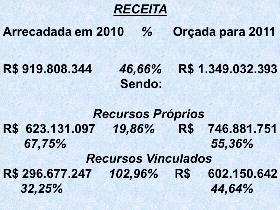 RECEITA Arrecadada em 2010 % Orçada para 2011 R$ 919.808.344 46,66% R$ 1.349.032.393 Sendo: Recursos Próprios R$ 623.131.097 19,86% R$ 746.881.751 67,75% 55,36% Recursos Vinculados R$ 296.677.247 102,96% R$ 602.150.642 32,25% 44,64%