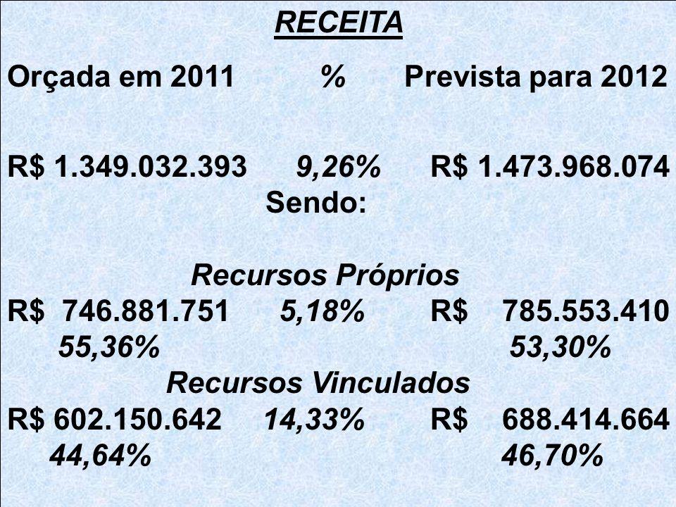 RECEITA Orçada em 2011 % Prevista para 2012 R$ 1.349.032.393 9,26% R$ 1.473.968.074 Sendo: Recursos Próprios R$ 746.881.751 5,18% R$ 785.553.410 55,36% 53,30% Recursos Vinculados R$ 602.150.642 14,33% R$ 688.414.664 44,64% 46,70%