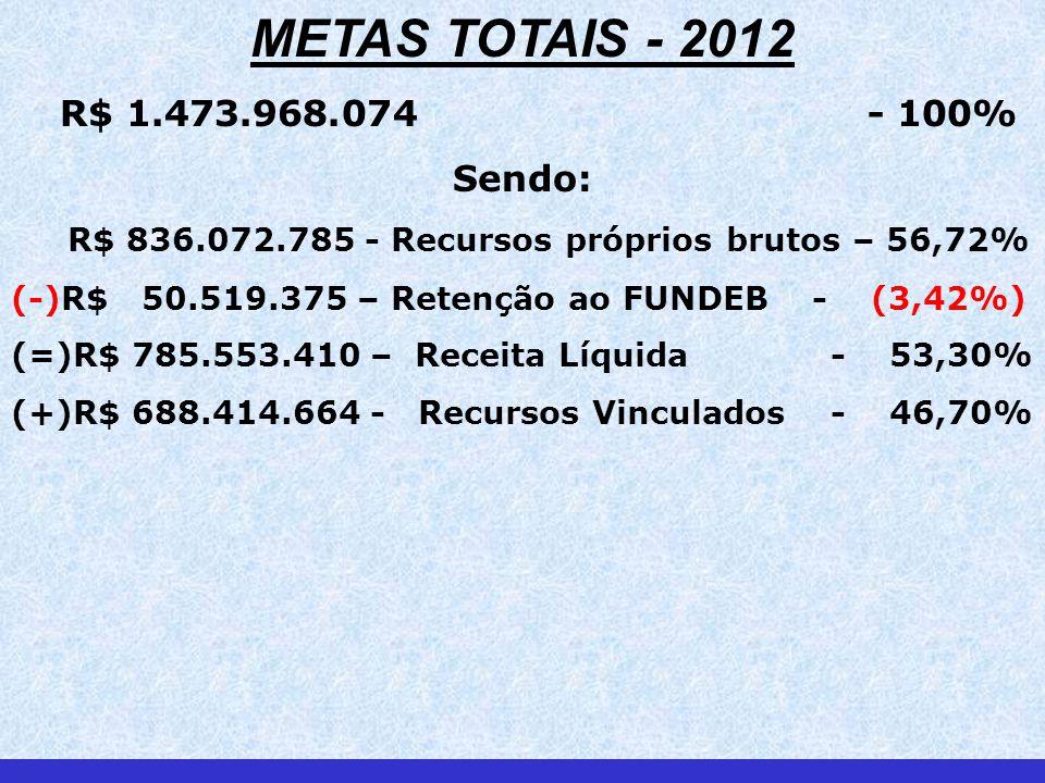 METAS TOTAIS - 2012 R$ 1.473.968.074 - 100% Sendo: R$ 836.072.785 - Recursos próprios brutos – 56,72% (-)R$ 50.519.375 – Retenção ao FUNDEB - (3,42%) (=)R$ 785.553.410 – Receita Líquida - 53,30% (+)R$ 688.414.664 - Recursos Vinculados - 46,70%