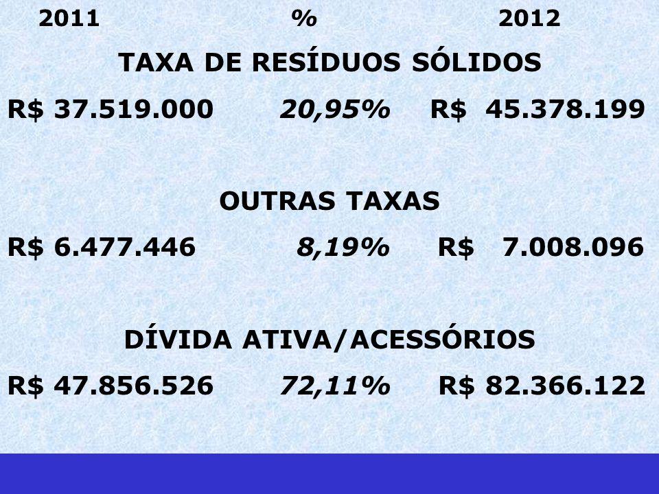 2011 % 2012 TAXA DE RESÍDUOS SÓLIDOS R$ 37.519.000 20,95% R$ 45.378.199 OUTRAS TAXAS R$ 6.477.446 8,19% R$ 7.008.096 DÍVIDA ATIVA/ACESSÓRIOS R$ 47.856.526 72,11% R$ 82.366.122