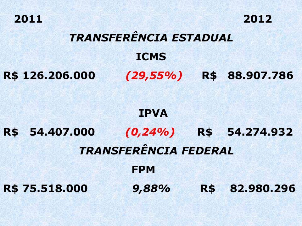 2011 2012 TRANSFERÊNCIA ESTADUAL ICMS R$ 126.206.000 (29,55%) R$ 88.907.786 IPVA R$ 54.407.000 (0,24%) R$ 54.274.932 TRANSFERÊNCIA FEDERAL FPM R$ 75.518.000 9,88% R$ 82.980.296