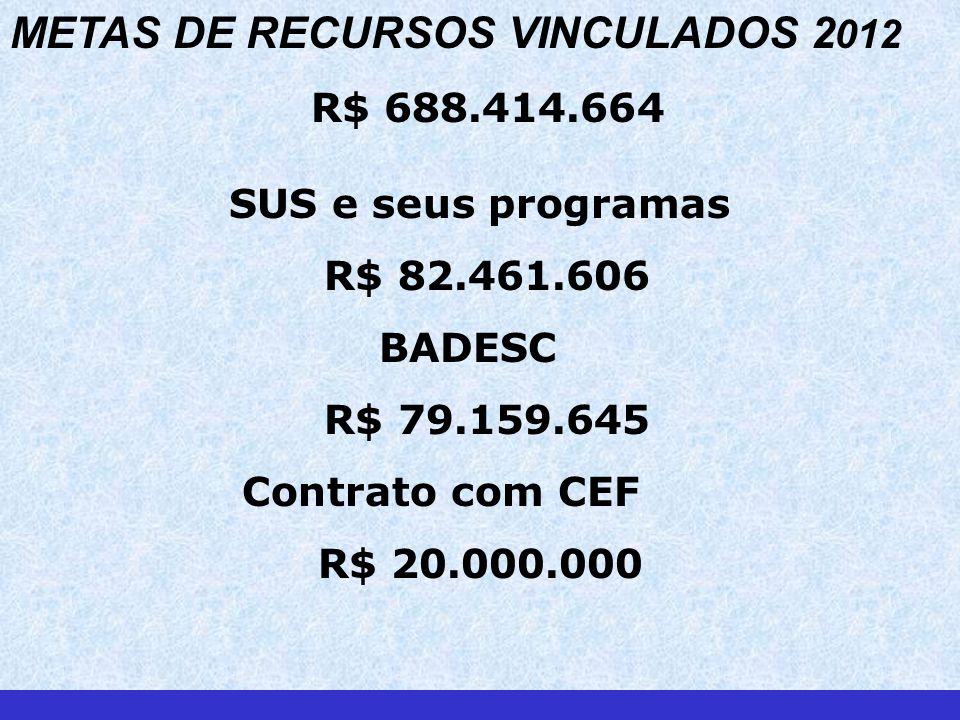 METAS DE RECURSOS VINCULADOS 2 012 R$ 688.414.664 SUS e seus programas R$ 82.461.606 BADESC R$ 79.159.645 Contrato com CEF R$ 20.000.000