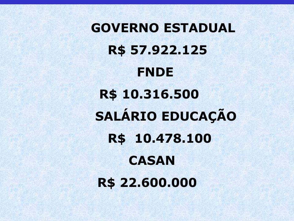 GOVERNO ESTADUAL R$ 57.922.125 FNDE R$ 10.316.500 SALÁRIO EDUCAÇÃO R$ 10.478.100 CASAN R$ 22.600.000