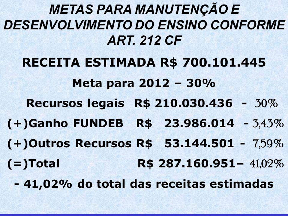 METAS PARA MANUTENÇÃO E DESENVOLVIMENTO DO ENSINO CONFORME ART.