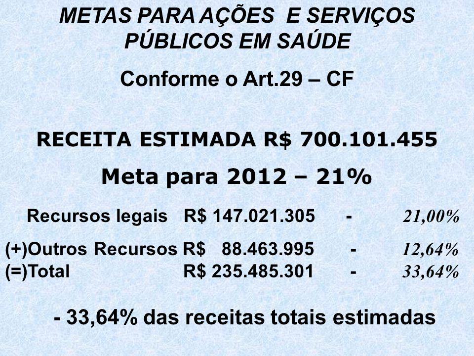 METAS PARA AÇÕES E SERVIÇOS PÚBLICOS EM SAÚDE Conforme o Art.29 – CF RECEITA ESTIMADA R$ 700.101.455 Meta para 2012 – 21% Recursos legais R$ 147.021.305 - 21,00% (+)Outros Recursos R$ 88.463.995 - 12,64% (=)Total R$ 235.485.301 - 33,64% - 33,64% das receitas totais estimadas