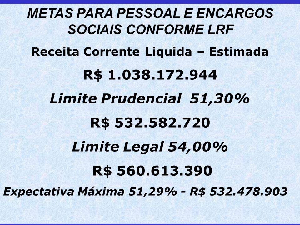 METAS PARA PESSOAL E ENCARGOS SOCIAIS CONFORME LRF Receita Corrente Liquida – Estimada R$ 1.038.172.944 Limite Prudencial 51,30% R$ 532.582.720 Limite Legal 54,00% R$ 560.613.390 Expectativa Máxima 51,29% - R$ 532.478.903