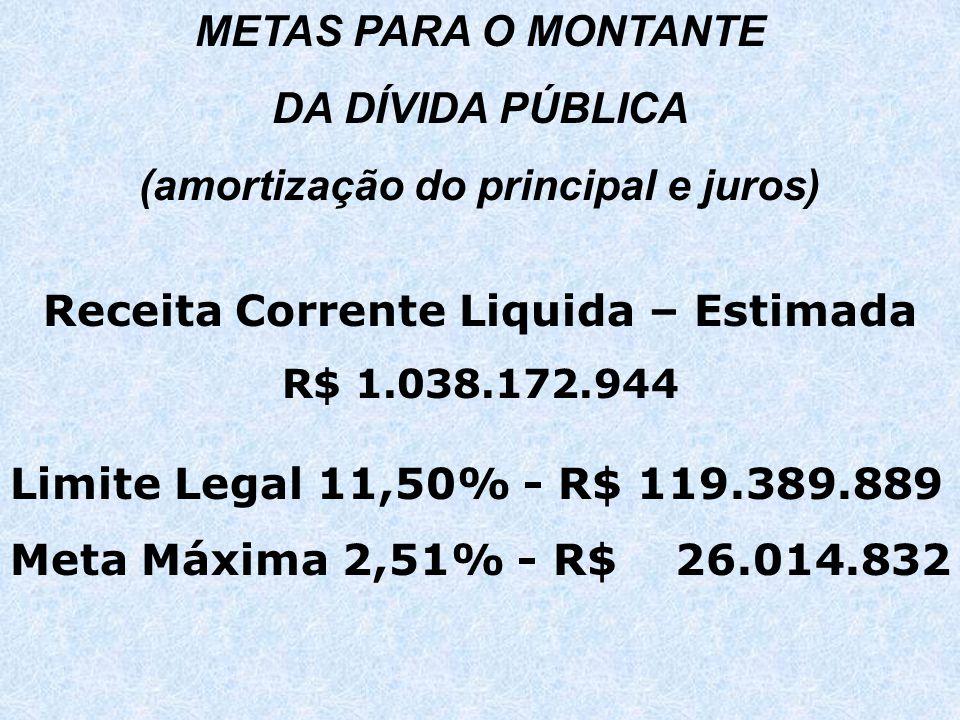 METAS PARA O MONTANTE DA DÍVIDA PÚBLICA (amortização do principal e juros) Receita Corrente Liquida – Estimada R$ 1.038.172.944 Limite Legal 11,50% - R$ 119.389.889 Meta Máxima 2,51% - R$ 26.014.832