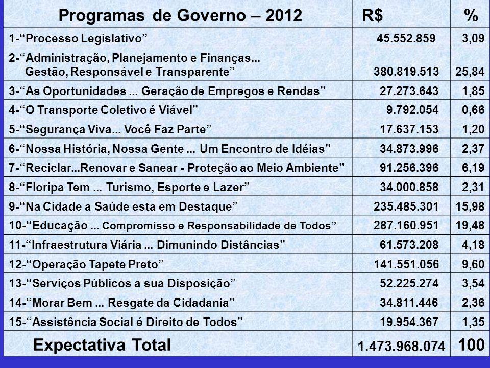 Programas de Governo – 2012 R$% 1-Processo Legislativo 45.552.859 3,09 2-Administração, Planejamento e Finanças...