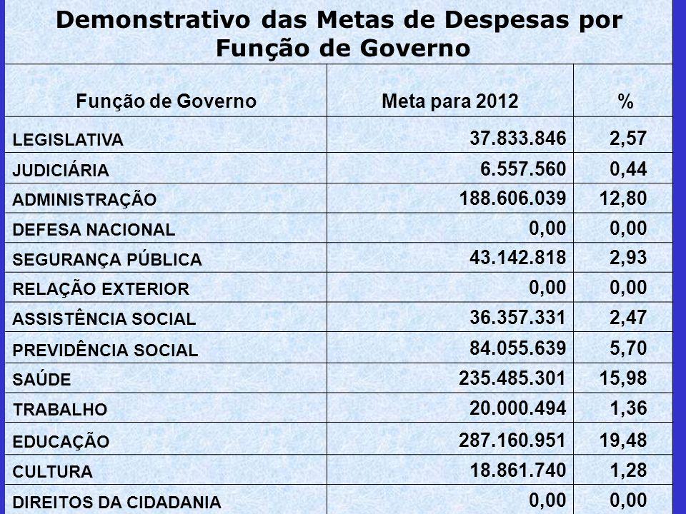 Demonstrativo das Metas de Despesas por Função de Governo Meta para 2012 % LEGISLATIVA 37.833.846 2,57 JUDICIÁRIA 6.557.560 0,44 ADMINISTRAÇÃO 188.606.03912,80 DEFESA NACIONAL 0,00 SEGURANÇA PÚBLICA 43.142.818 2,93 RELAÇÃO EXTERIOR 0,00 ASSISTÊNCIA SOCIAL 36.357.331 2,47 PREVIDÊNCIA SOCIAL 84.055.639 5,70 SAÚDE 235.485.30115,98 TRABALHO 20.000.494 1,36 EDUCAÇÃO 287.160.95119,48 CULTURA 18.861.740 1,28 DIREITOS DA CIDADANIA 0,00