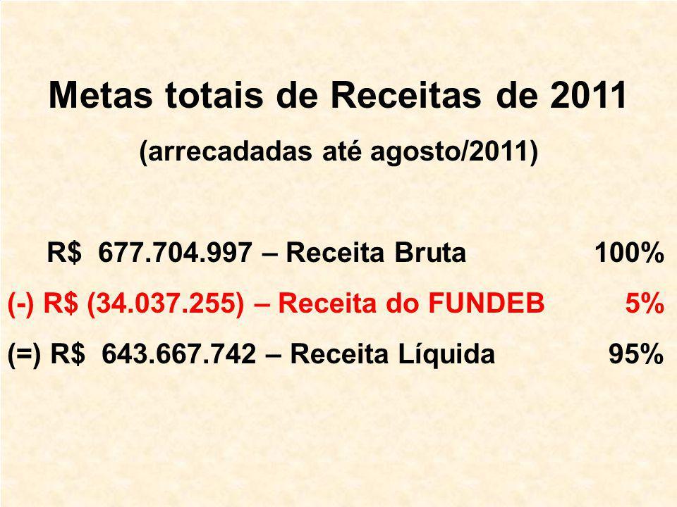 Metas totais de Receitas de 2011 (arrecadadas até agosto/2011) R$ 677.704.997 – Receita Bruta 100% (-) R$ (34.037.255) – Receita do FUNDEB 5% (=) R$ 643.667.742 – Receita Líquida 95%