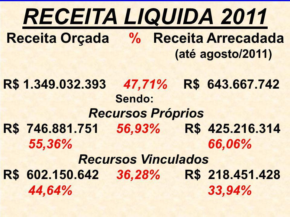 RECEITA LIQUIDA 2011 Receita Orçada % Receita Arrecadada (até agosto/2011) R$ 1.349.032.393 47,71% R$ 643.667.742 Sendo: Recursos Próprios R$ 746.881.751 56,93% R$ 425.216.314 55,36% 66,06% Recursos Vinculados R$ 602.150.642 36,28% R$ 218.451.428 44,64% 33,94%