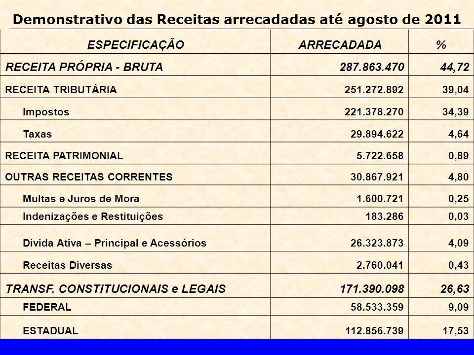 Demonstrativo das Receitas arrecadadas até agosto de 2011 ESPECIFICAÇÃOARRECADADA% RECEITA PRÓPRIA - BRUTA287.863.47044,72 RECEITA TRIBUTÁRIA251.272.89239,04 Impostos221.378.27034,39 Taxas29.894.6224,64 RECEITA PATRIMONIAL5.722.6580,89 OUTRAS RECEITAS CORRENTES30.867.9214,80 Multas e Juros de Mora1.600.7210,25 Indenizações e Restituições183.2860,03 Dívida Ativa – Principal e Acessórios26.323.8734,09 Receitas Diversas2.760.0410,43 TRANSF.