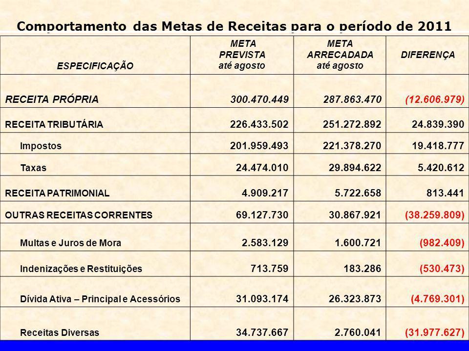 Comportamento das Metas de Receitas para o período de 2011 ESPECIFICAÇÃO META PREVISTA até agosto META ARRECADADA até agosto DIFERENÇA RECEITA PRÓPRIA300.470.449287.863.470(12.606.979) RECEITA TRIBUTÁRIA 226.433.502251.272.89224.839.390 Impostos 201.959.493221.378.27019.418.777 Taxas 24.474.01029.894.6225.420.612 RECEITA PATRIMONIAL 4.909.2175.722.658813.441 OUTRAS RECEITAS CORRENTES 69.127.73030.867.921(38.259.809) Multas e Juros de Mora 2.583.1291.600.721(982.409) Indenizações e Restituições 713.759183.286(530.473) Dívida Ativa – Principal e Acessórios 31.093.17426.323.873(4.769.301) Receitas Diversas 34.737.6672.760.041(31.977.627)