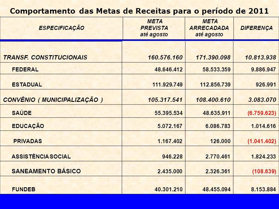 Comportamento das Metas de Receitas para o período de 2011 ESPECIFICAÇÃO META PREVISTA até agosto META ARRECADADA até agosto DIFERENÇA TRANSF.