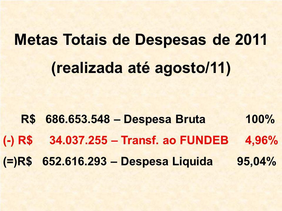 Metas Totais de Despesas de 2011 (realizada até agosto/11) R$ 686.653.548 – Despesa Bruta 100% (-) R$ 34.037.255 – Transf.