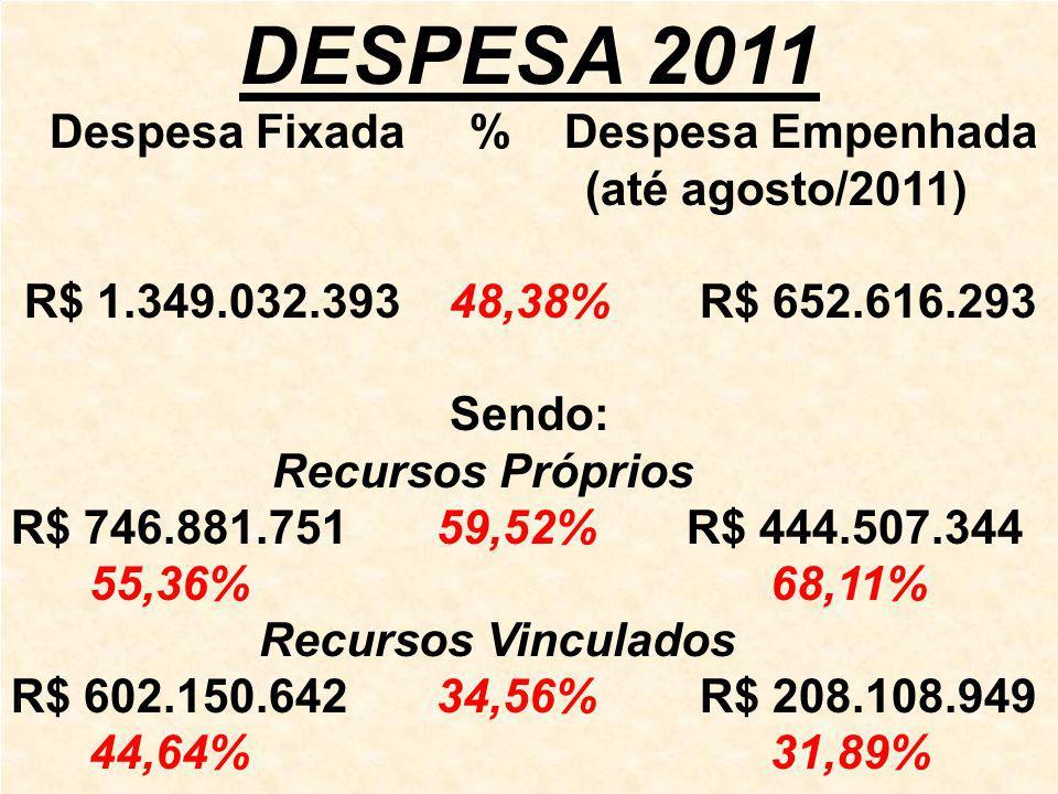 DESPESA 2011 Despesa Fixada % Despesa Empenhada (até agosto/2011) R$ 1.349.032.393 48,38% R$ 652.616.293 Sendo: Recursos Próprios R$ 746.881.751 59,52% R$ 444.507.344 55,36% 68,11% Recursos Vinculados R$ 602.150.642 34,56% R$ 208.108.949 44,64% 31,89%