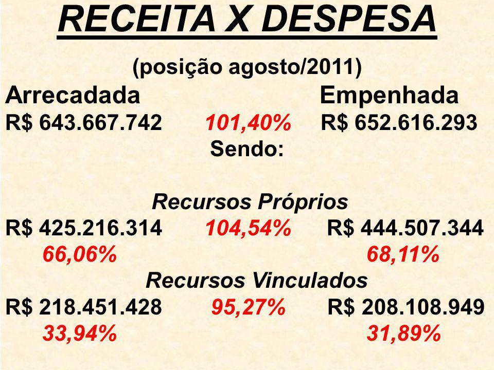 RECEITA X DESPESA (posição agosto/2011) Arrecadada Empenhada R$ 643.667.742 101,40% R$ 652.616.293 Sendo: Recursos Próprios R$ 425.216.314 104,54% R$ 444.507.344 66,06% 68,11% Recursos Vinculados R$ 218.451.428 95,27% R$ 208.108.949 33,94% 31,89%