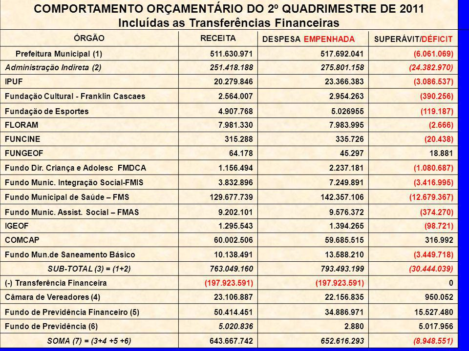 COMPORTAMENTO ORÇAMENTÁRIO DO 2º QUADRIMESTRE DE 2011 Incluídas as Transferências Financeiras ÓRGÃORECEITA DESPESA EMPENHADASUPERÁVIT/DÉFICIT Prefeitura Municipal (1)511.630.971517.692.041(6.061.069) Administração Indireta (2)251.418.188275.801.158(24.382.970) IPUF20.279.84623.366.383(3.086.537) Fundação Cultural - Franklin Cascaes2.564.0072.954.263(390.256) Fundação de Esportes4.907.7685.026955(119.187) FLORAM7.981.3307.983.995(2.666) FUNCINE315.288335.726(20.438) FUNGEOF64.17845.29718.881 Fundo Dir.