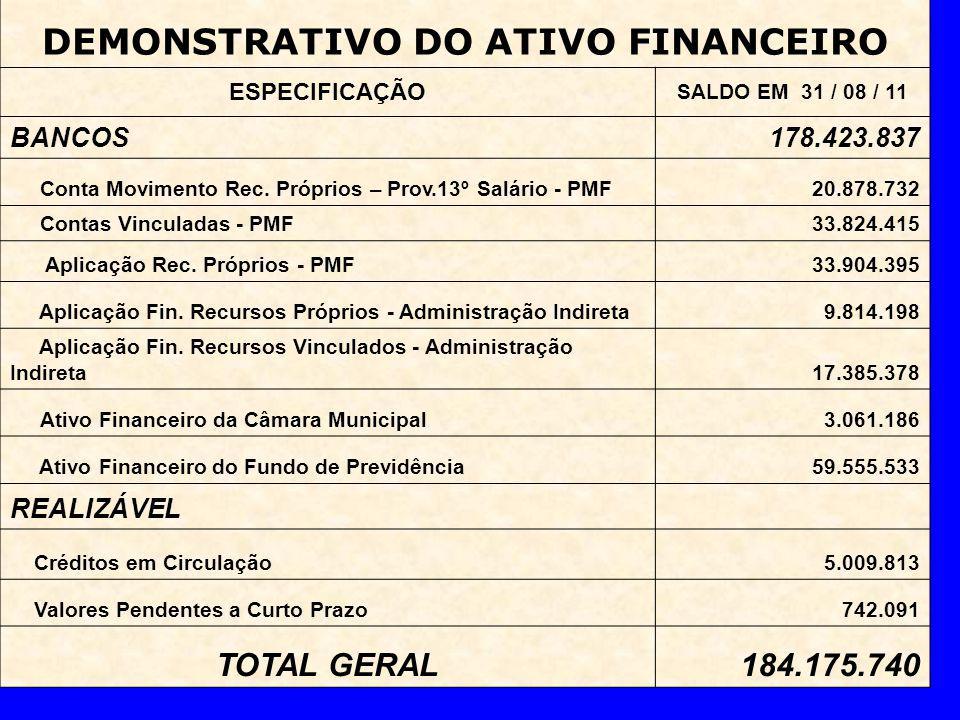 DEMONSTRATIVO DO ATIVO FINANCEIRO ESPECIFICAÇÃO SALDO EM 31 / 08 / 11 BANCOS178.423.837 Conta Movimento Rec.