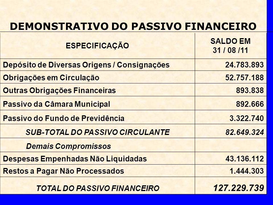 DEMONSTRATIVO DO PASSIVO FINANCEIRO ESPECIFICAÇÃO SALDO EM 31 / 08 /11 Depósito de Diversas Origens / Consignações24.783.893 Obrigações em Circulação52.757.188 Outras Obrigações Financeiras893.838 Passivo da Câmara Municipal892.666 Passivo do Fundo de Previdência3.322.740 SUB-TOTAL DO PASSIVO CIRCULANTE82.649.324 Demais Compromissos Despesas Empenhadas Não Liquidadas43.136.112 Restos a Pagar Não Processados1.444.303 TOTAL DO PASSIVO FINANCEIRO 127.229.739