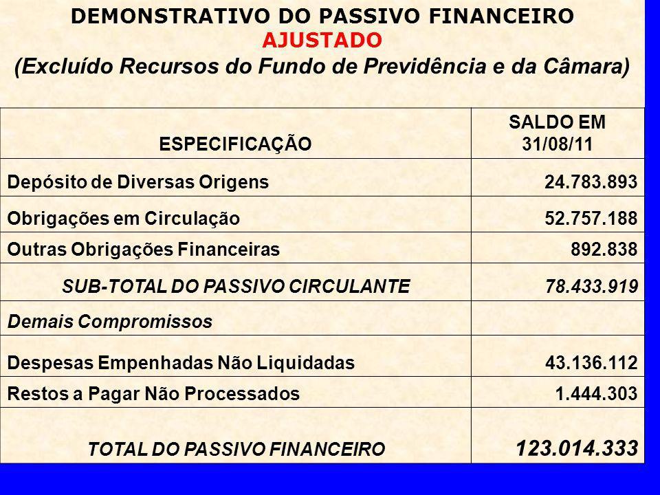 DEMONSTRATIVO DO PASSIVO FINANCEIRO AJUSTADO (Excluído Recursos do Fundo de Previdência e da Câmara) ESPECIFICAÇÃO SALDO EM 31/08/11 Depósito de Diversas Origens24.783.893 Obrigações em Circulação 52.757.188 Outras Obrigações Financeiras892.838 SUB-TOTAL DO PASSIVO CIRCULANTE78.433.919 Demais Compromissos Despesas Empenhadas Não Liquidadas43.136.112 Restos a Pagar Não Processados 1.444.303 TOTAL DO PASSIVO FINANCEIRO 123.014.333