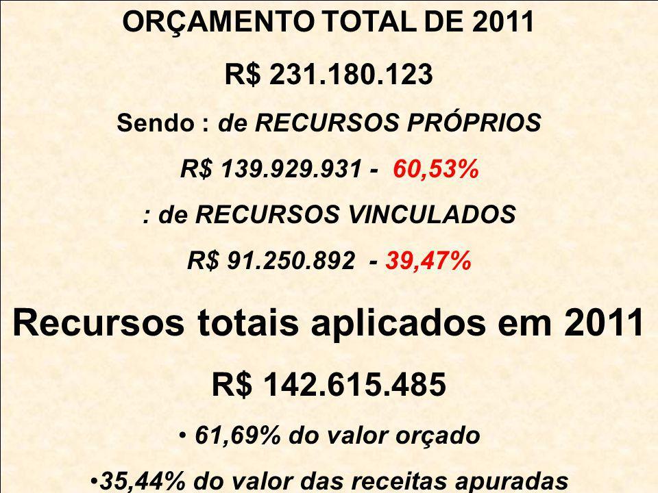 ORÇAMENTO TOTAL DE 2011 R$ 231.180.123 Sendo : de RECURSOS PRÓPRIOS R$ 139.929.931 - 60,53% : de RECURSOS VINCULADOS R$ 91.250.892 - 39,47% Recursos totais aplicados em 2011 R$ 142.615.485 61,69% do valor orçado 35,44% do valor das receitas apuradas