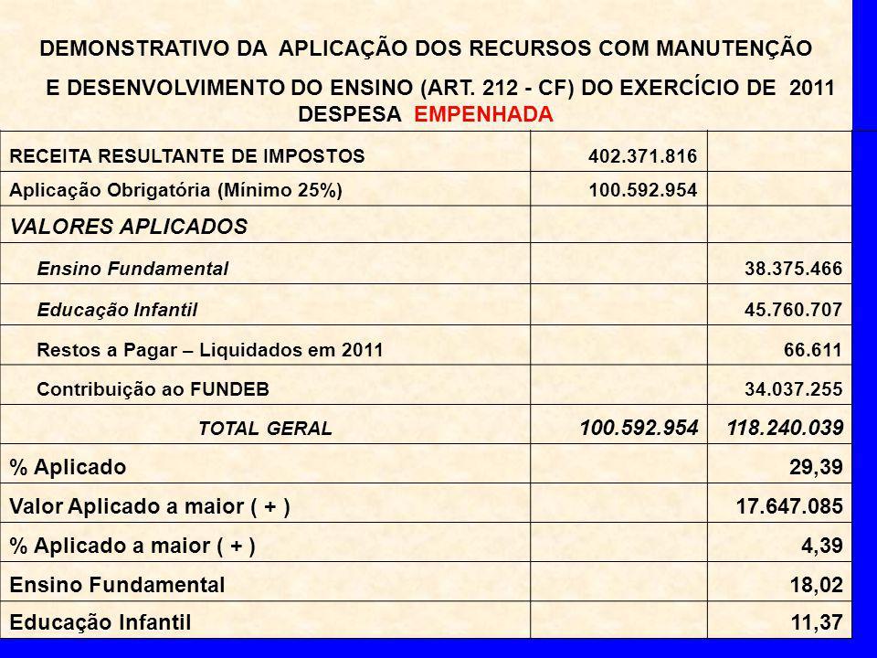 DEMONSTRATIVO DA APLICAÇÃO DOS RECURSOS COM MANUTENÇÃO E DESENVOLVIMENTO DO ENSINO (ART.