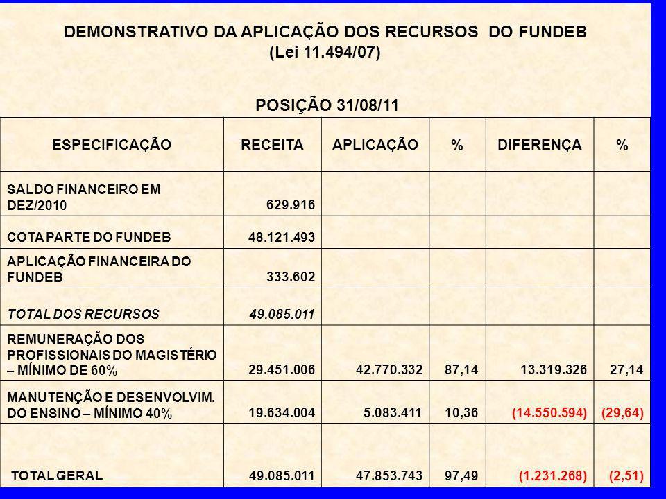 DEMONSTRATIVO DA APLICAÇÃO DOS RECURSOS DO FUNDEB (Lei 11.494/07) POSIÇÃO 31/08/11 ESPECIFICAÇÃORECEITAAPLICAÇÃO%DIFERENÇA% SALDO FINANCEIRO EM DEZ/2010629.916 COTA PARTE DO FUNDEB48.121.493 APLICAÇÃO FINANCEIRA DO FUNDEB333.602 TOTAL DOS RECURSOS49.085.011 REMUNERAÇÃO DOS PROFISSIONAIS DO MAGISTÉRIO – MÍNIMO DE 60%29.451.00642.770.33287,1413.319.32627,14 MANUTENÇÃO E DESENVOLVIM.