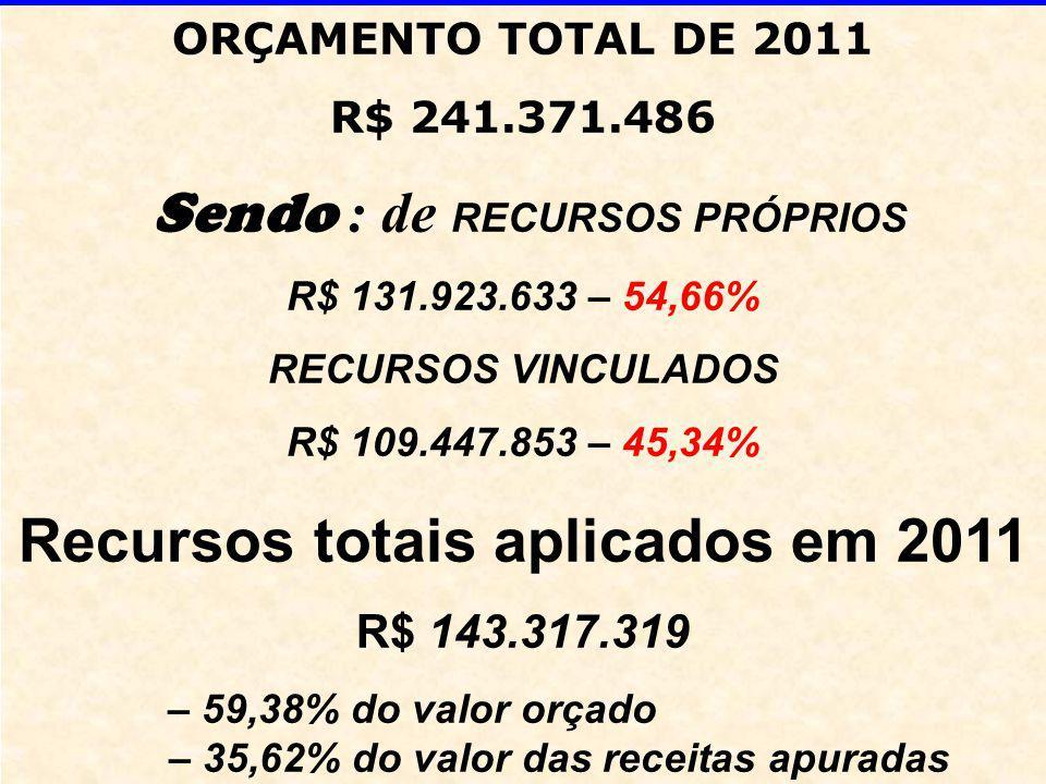 ORÇAMENTO TOTAL DE 2011 R$ 241.371.486 Sendo : de RECURSOS PRÓPRIOS R$ 131.923.633 – 54,66% RECURSOS VINCULADOS R$ 109.447.853 – 45,34% Recursos totais aplicados em 2011 R$ 143.317.319 – 59,38% do valor orçado – 35,62% do valor das receitas apuradas