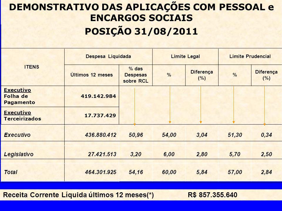 Receita Corrente Líquida últimos 12 meses(*) R$ 857.355.640 DEMONSTRATIVO DAS APLICAÇÕES COM PESSOAL e ENCARGOS SOCIAIS POSIÇÃO 31/08/2011 ITENS Despesa LiquidadaLimite LegalLimite Prudencial Últimos 12 meses % das Despesas sobre RCL % Diferença (%) % Executivo Folha de Pagamento 419.142.984 Executivo Terceirizados 17.737.429 Executivo436.880.41250,9654,003,0451,300,34 Legislativo27.421.5133,206,002,805,702,50 Total464.301.92554,1660,005,8457,002,84