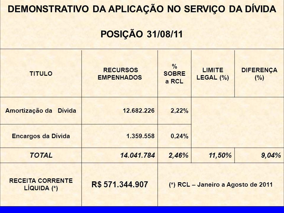 DEMONSTRATIVO DA APLICAÇÃO NO SERVIÇO DA DÍVIDA POSIÇÃO 31/08/11 TITULO RECURSOS EMPENHADOS % SOBRE a RCL LIMITE LEGAL (%) DIFERENÇA (%) Amortização da Dívida12.682.2262,22% Encargos da Dívida1.359.5580,24% TOTAL14.041.7842,46%11,50%9,04% RECEITA CORRENTE LÍQUIDA (*) R$ 571.344.907 (*) RCL – Janeiro a Agosto de 2011