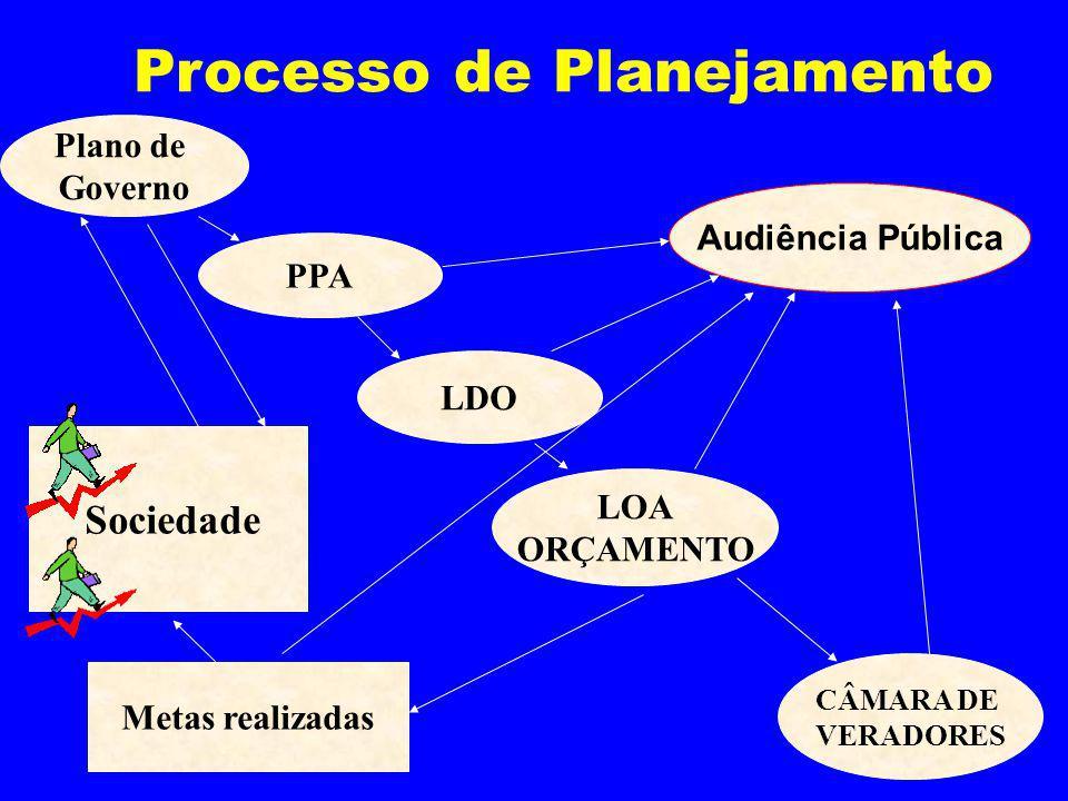 Processo de Planejamento Plano de Governo PPA LDO CÂMARA DE VERADORES Metas realizadas LOA ORÇAMENTO Audiência Pública Sociedade