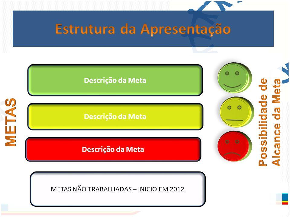 Descrição da Meta METAS NÃO TRABALHADAS – INICIO EM 2012 Descrição da Meta