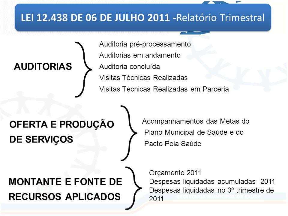 LEI 12.438 DE 06 DE JULHO 2011 -Relatório Trimestral Auditoria pré-processamento Auditorias em andamento Auditoria concluída Visitas Técnicas Realizadas Visitas Técnicas Realizadas em Parceria Acompanhamentos das Metas do Plano Municipal de Saúde e do Pacto Pela Saúde Orçamento 2011 Despesas liquidadas acumuladas 2011 Despesas liquidadas no 3º trimestre de 2011 OFERTA E PRODUÇÃO DE SERVIÇOS AUDITORIAS MONTANTE E FONTE DE RECURSOS APLICADOS