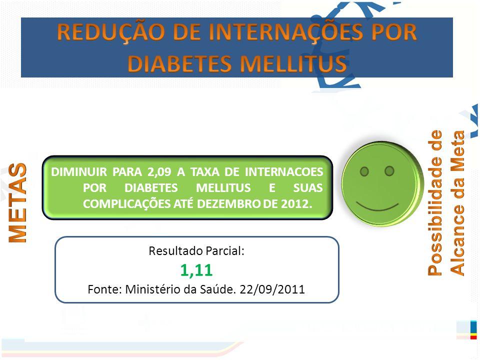 DIMINUIR PARA 2,09 A TAXA DE INTERNACOES POR DIABETES MELLITUS E SUAS COMPLICAÇÕES ATÉ DEZEMBRO DE 2012.