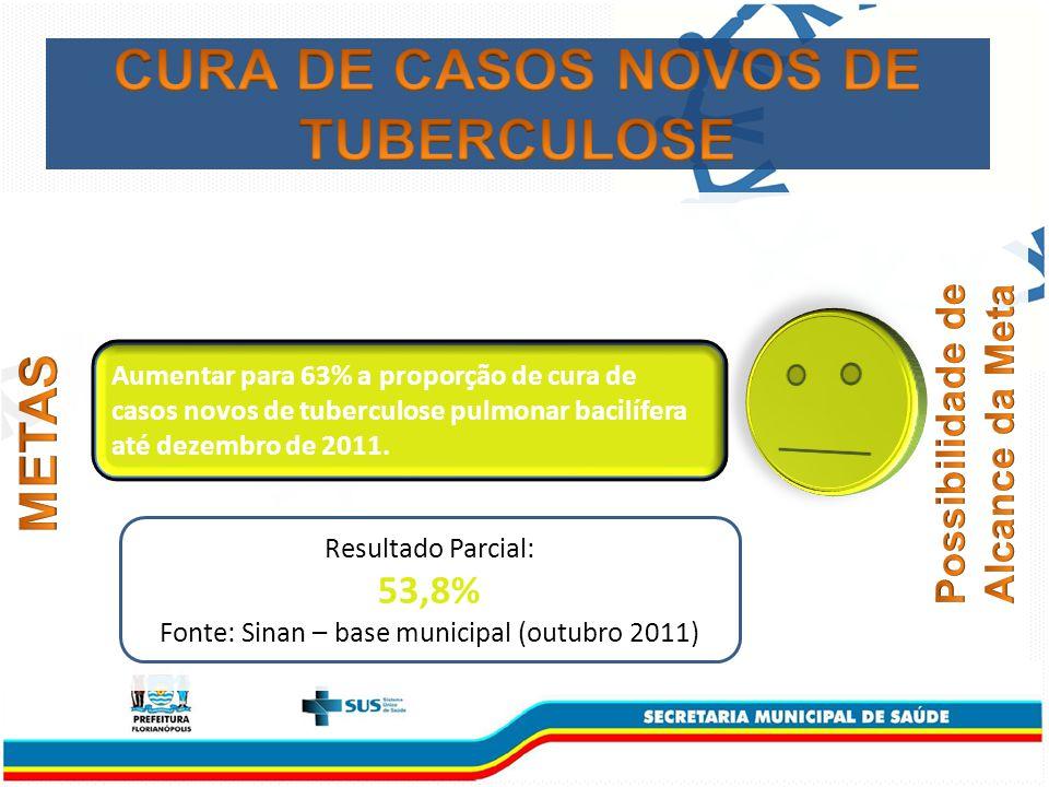 Aumentar para 63% a proporção de cura de casos novos de tuberculose pulmonar bacilífera até dezembro de 2011.