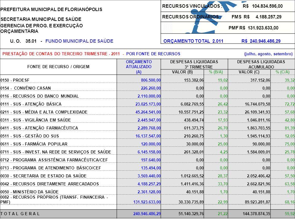 PREFEITURA MUNICIPAL DE FLORIANÓPOLIS RECURSOS VINCULADOS : R$ 104.834.596,00 SECRETARIA MUNICIPAL DE SAÚDE RECURSOS ORDINÁRIOS : FMS R$ 4.188.257,29 GERENCIA DE PROG.